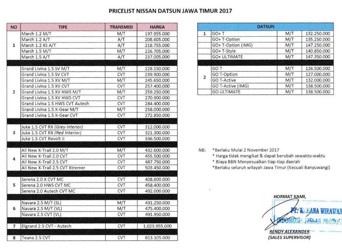 Harga Mobil Datsun Nissan By Tomy